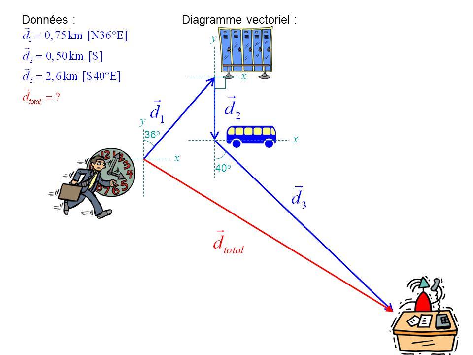 Le triangle est rectangle et la mesure de langle q entre laxe des x positif et le vecteur est donnée.