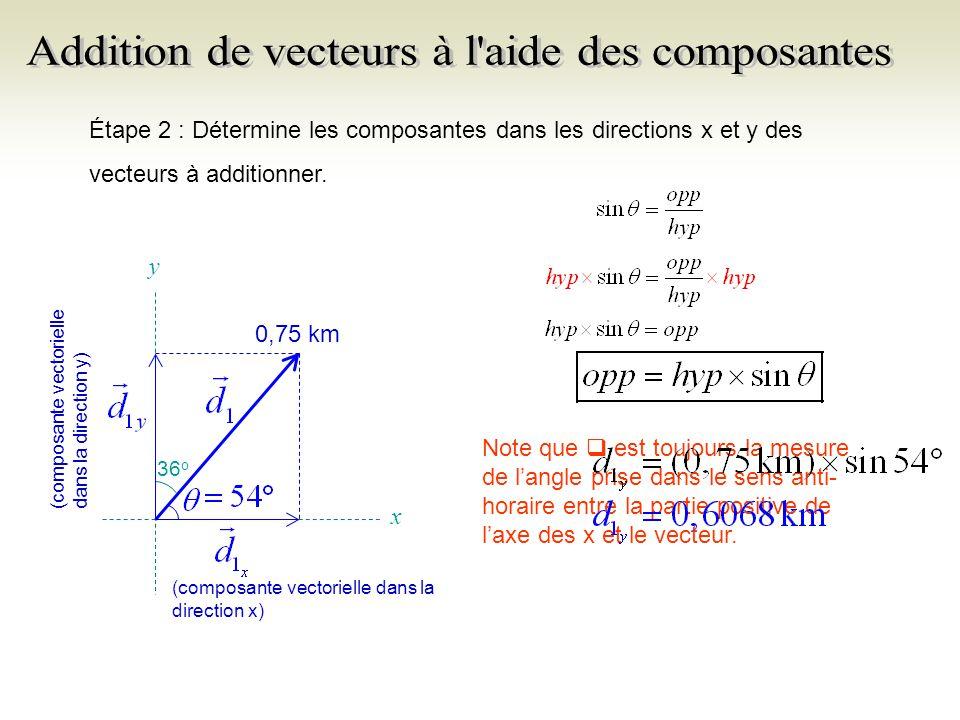 Récapitulation (mi-activité) Pour déterminer la composante dans la direction x, tu peux utiliser léquation qui suit : Tu peux aussi retravailler léquation pour quelle soit plus pratique.