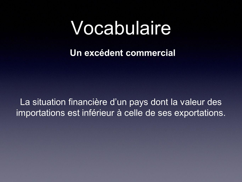 Vocabulaire Un excédent commercial La situation financière dun pays dont la valeur des importations est inférieur à celle de ses exportations.