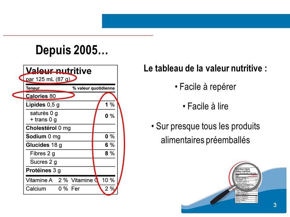 3 Le tableau de la valeur nutritive : Facile à repérer Facile à lire Sur presque tous les produits alimentaires préemballés Depuis 2005…