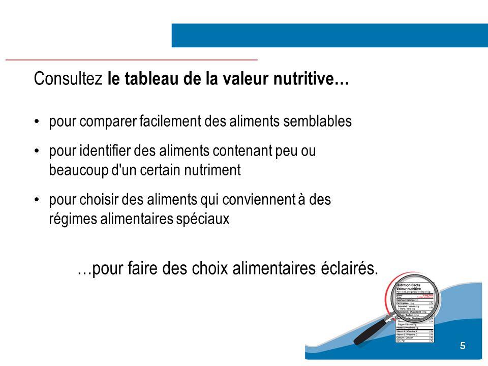 5 Consultez le tableau de la valeur nutritive… pour comparer facilement des aliments semblables pour identifier des aliments contenant peu ou beaucoup
