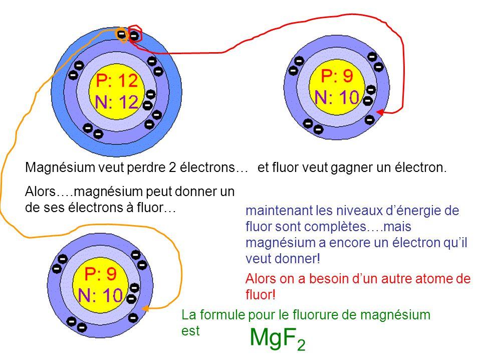 Un façon plus facile 1.Trouvez les symboles pour les éléments présents sur le tableau périodique (1 ere : métal, 2 eme : non-métal) 2.Écrivez les charges ioniques en haut 3.Échangez-les et écrivez les en bas.