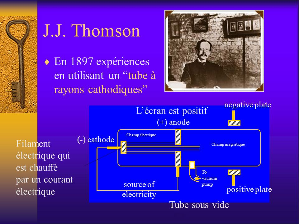 Les observations De Thomson (-) cathode (+) anode To vacuum pump source of electricity negative plate positive plate