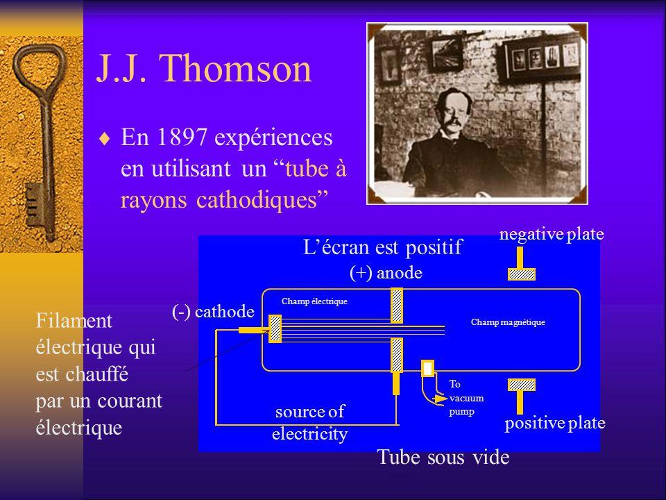 J.J. Thomson En 1897 expériences en utilisant un tube à rayons cathodiques To vacuum pump (-) cathode (+) anode source of electricity negative plate p