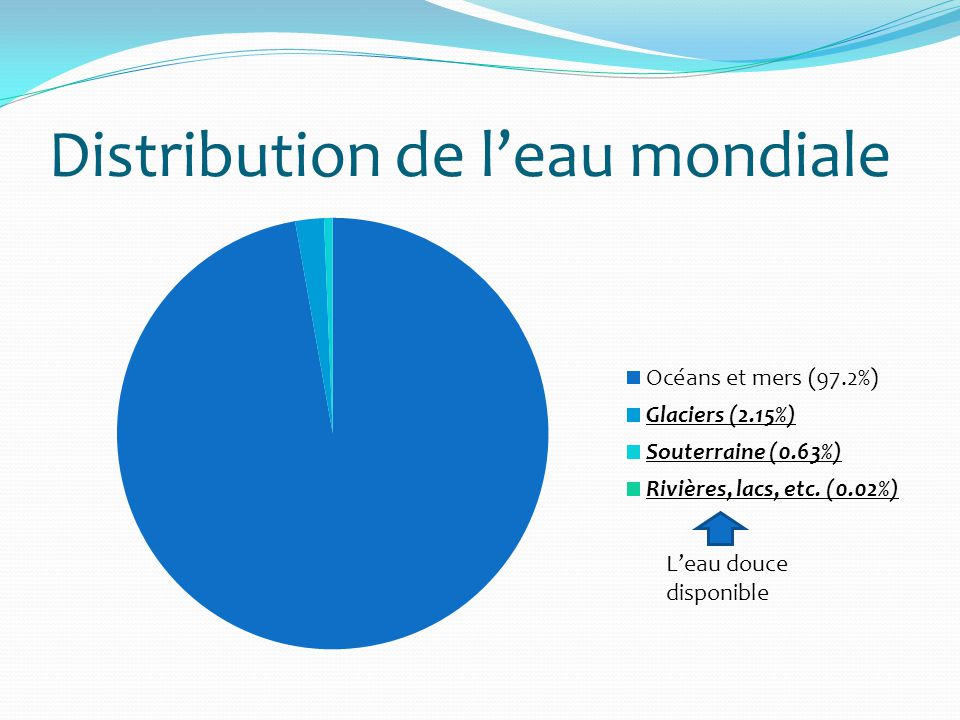 Distribution de leau mondiale Leau douce disponible