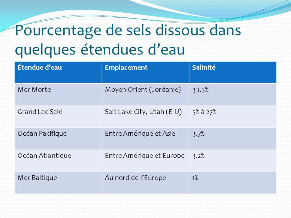 Pourcentage de sels dissous dans quelques étendues deau Étendue deauEmplacementSalinité Mer MorteMoyen-Orient (Jordanie)33.5% Grand Lac SaléSalt Lake
