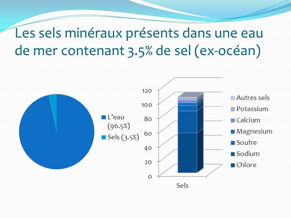 Les sels minéraux présents dans une eau de mer contenant 3.5% de sel (ex-océan)