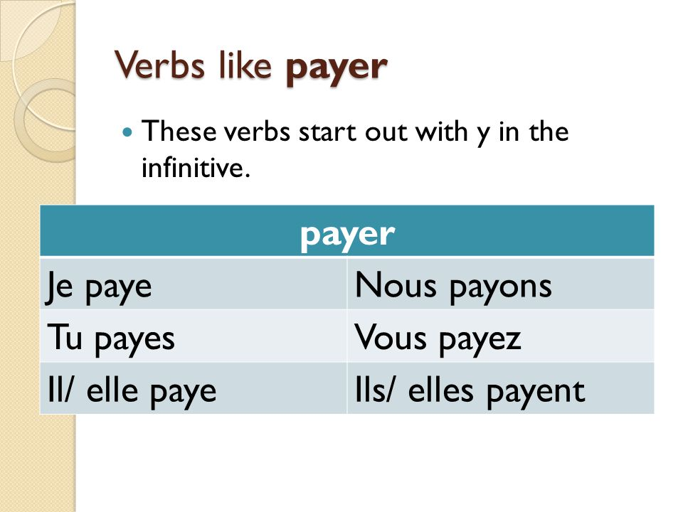 Verbs like payer These verbs start out with y in the infinitive. payer Je payeNous payons Tu payesVous payez Il/ elle payeIls/ elles payent