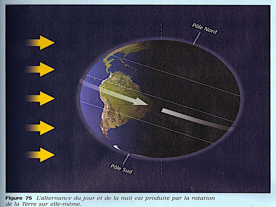 La Terre tourne sur elle-même autour dun axe incliné (23,5 o ) qui passe par les deux pôles La rotation seffectue douest en est sur une période de 24 heures (23 h, 56 min et 4 s) À léquateur, la vitesse de la rotation est denviron 1 700 km/h - Comme la Terre est de forme sphérique, la vitesse varie selon la latitude (la distance à léquateur)