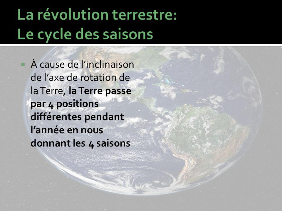 À cause de linclinaison de laxe de rotation de la Terre, la Terre passe par 4 positions différentes pendant lannée en nous donnant les 4 saisons