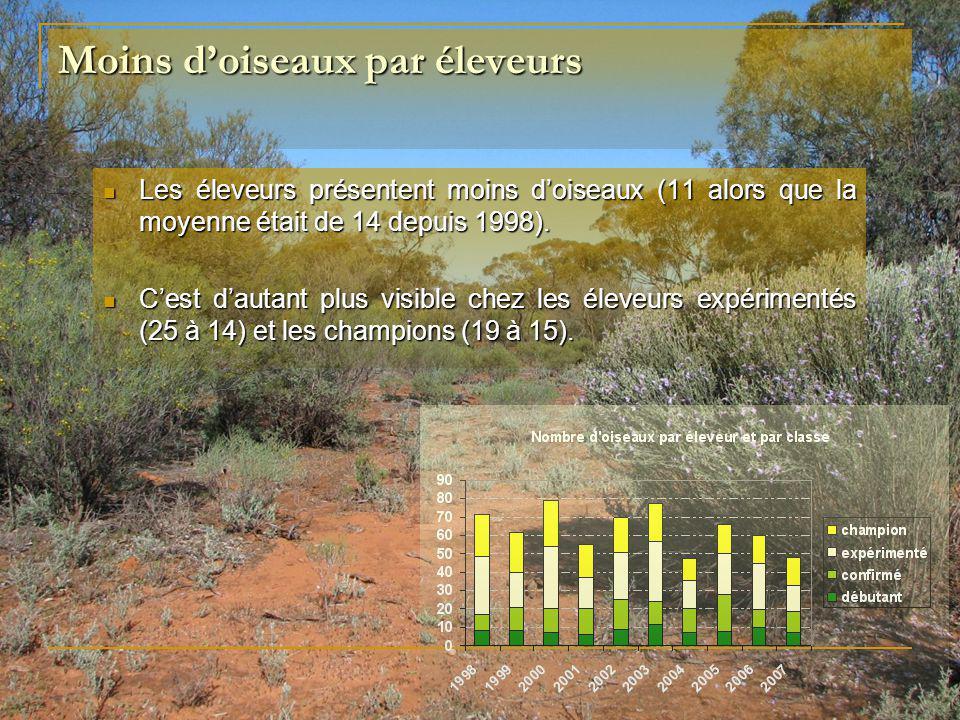 Moins doiseaux par éleveurs Les éleveurs présentent moins doiseaux (11 alors que la moyenne était de 14 depuis 1998). Les éleveurs présentent moins do
