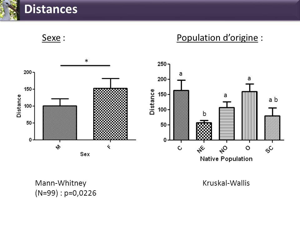 Distances Mann-Whitney (N=99) : p=0,0226 * a Kruskal-Wallis Sexe :Population dorigine : b a a a b