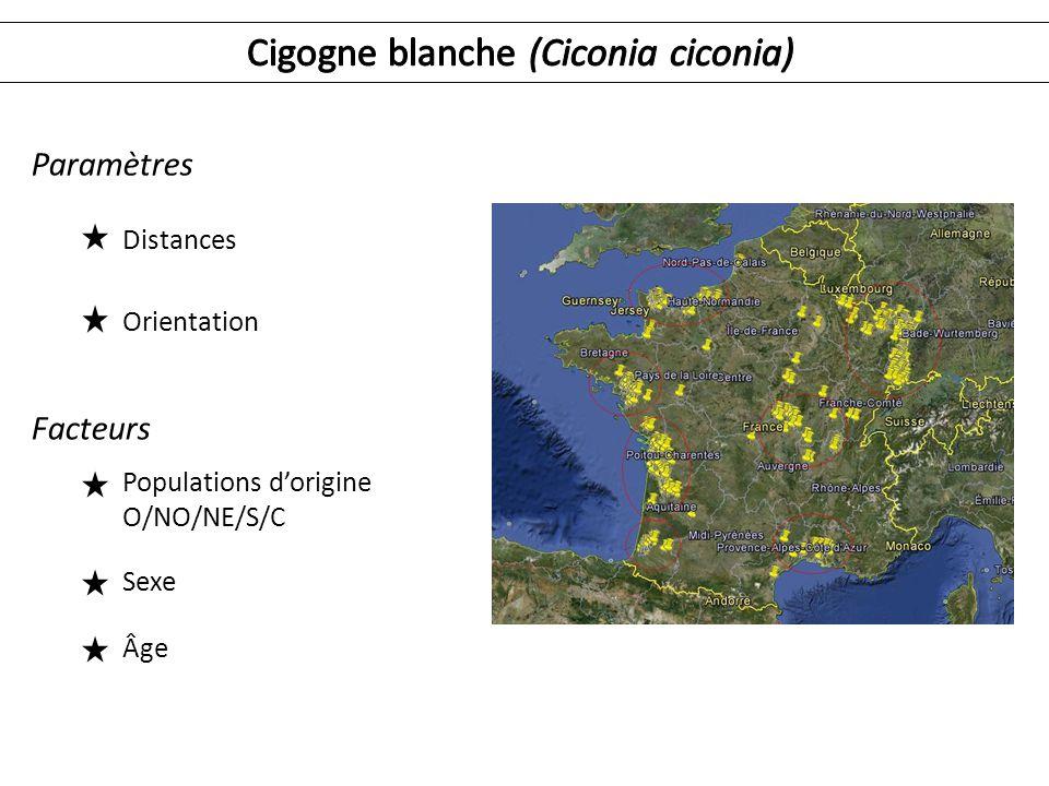 Facteurs Populations dorigine O/NO/NE/S/C Sexe Âge Paramètres Distances Orientation