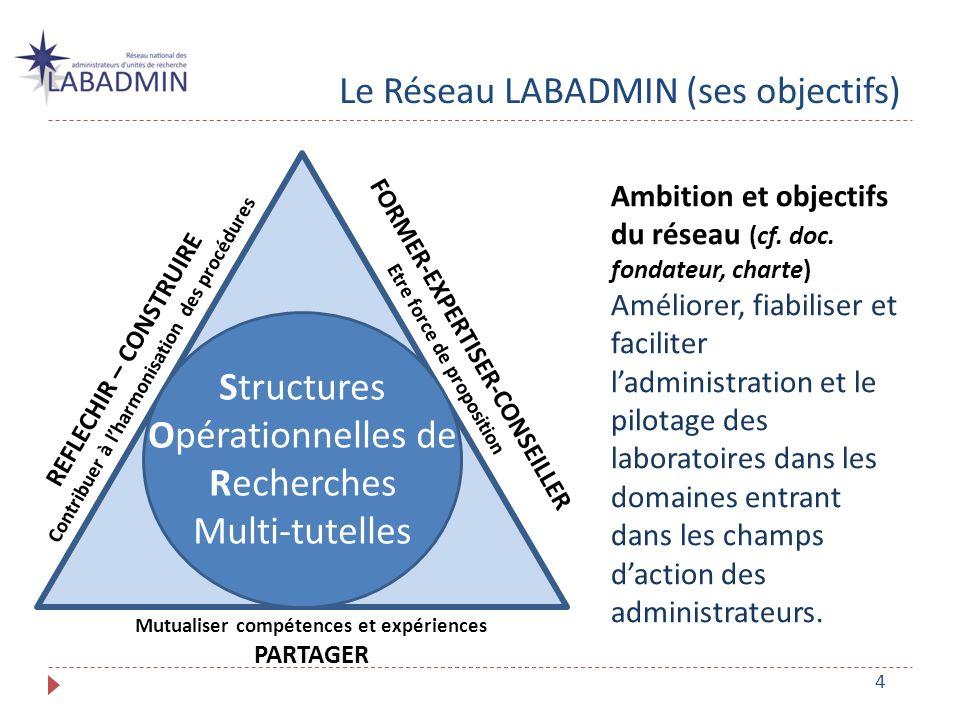 LES ADHERENTS : 173 membres (76% F, 24% H) Tous les domaines scientifiques représentés Employeurs CNRS 83% ; Universités 10% ; EPST, Ecoles et autres 8% 99% BAP J, catégorie A dont 60% IE, 20% IR, 18% AI 20 régions représentées dont : 24% Ile-de-France 14% Provence-Alpes-Côte-D azur 13% Rhône-Alpes 12% Aquitaine 11% Languedoc-Roussillon LABADMIN (son périmètre)