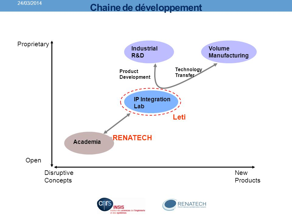 Chaine de développement Disruptive Concepts New Products Proprietary Open Academia IP Integration Lab Volume Manufacturing Industrial R&D Leti Technol