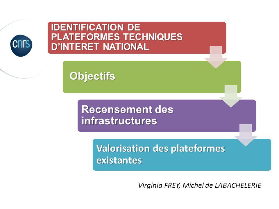 IDENTIFICATION DE PLATEFORMES TECHNIQUES DINTERET NATIONAL -Objectifs -Recensement des infrastructures IDENTIFICATION DE PLATEFORMES TECHNIQUES DINTER