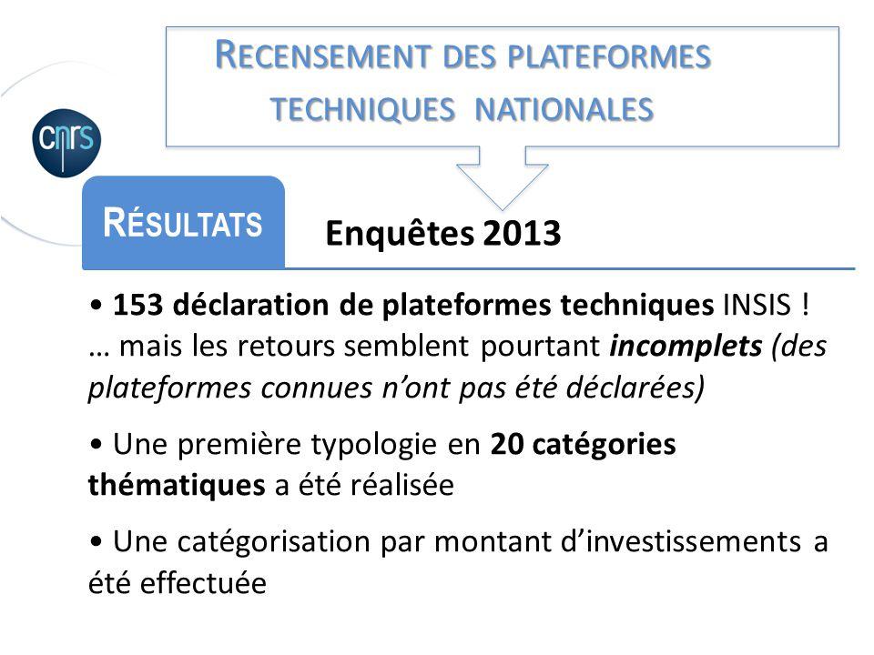 Enquêtes 2013 R ÉSULTATS 153 déclaration de plateformes techniques INSIS ! … mais les retours semblent pourtant incomplets (des plateformes connues no