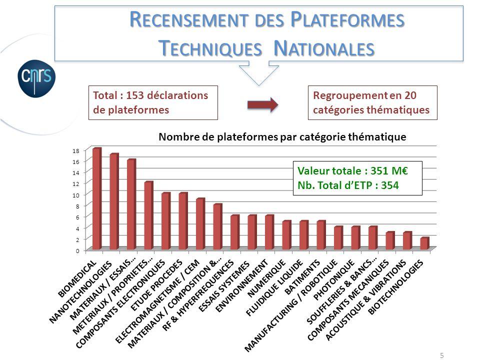5 R ECENSEMENT DES P LATEFORMES T ECHNIQUES N ATIONALES Total : 153 déclarations de plateformes Regroupement en 20 catégories thématiques Valeur total