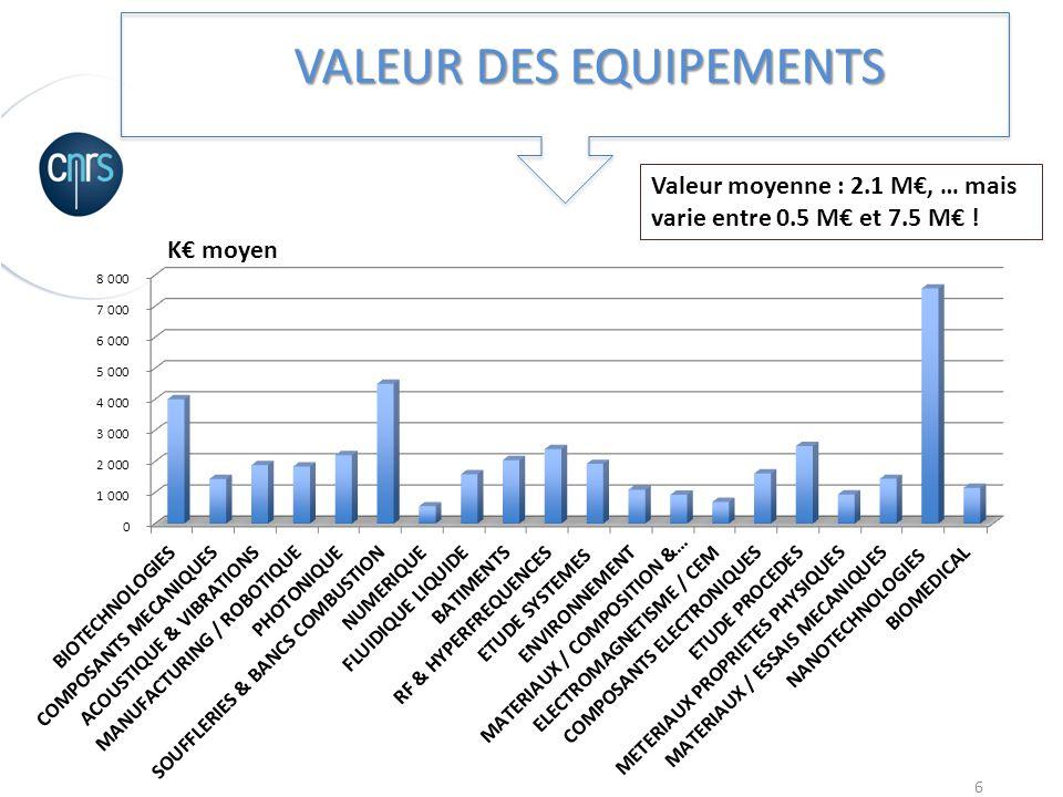 6 VALEUR DES EQUIPEMENTS Valeur moyenne : 2.1 M, … mais varie entre 0.5 M et 7.5 M !