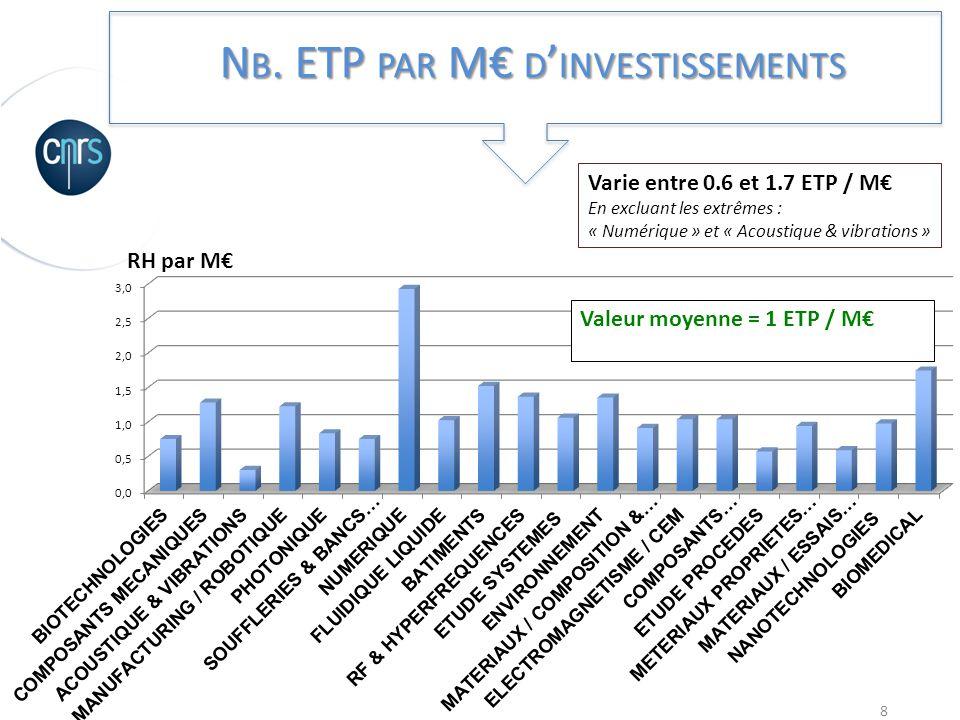 8 N B. ETP PAR M D INVESTISSEMENTS Varie entre 0.6 et 1.7 ETP / M En excluant les extrêmes : « Numérique » et « Acoustique & vibrations » Valeur moyen
