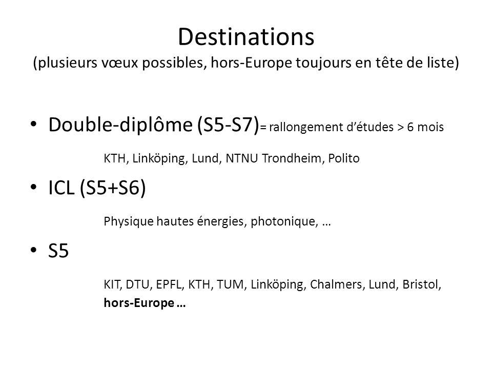 Destinations (plusieurs vœux possibles, hors-Europe toujours en tête de liste) Double-diplôme (S5-S7) = rallongement détudes > 6 mois KTH, Linköping,