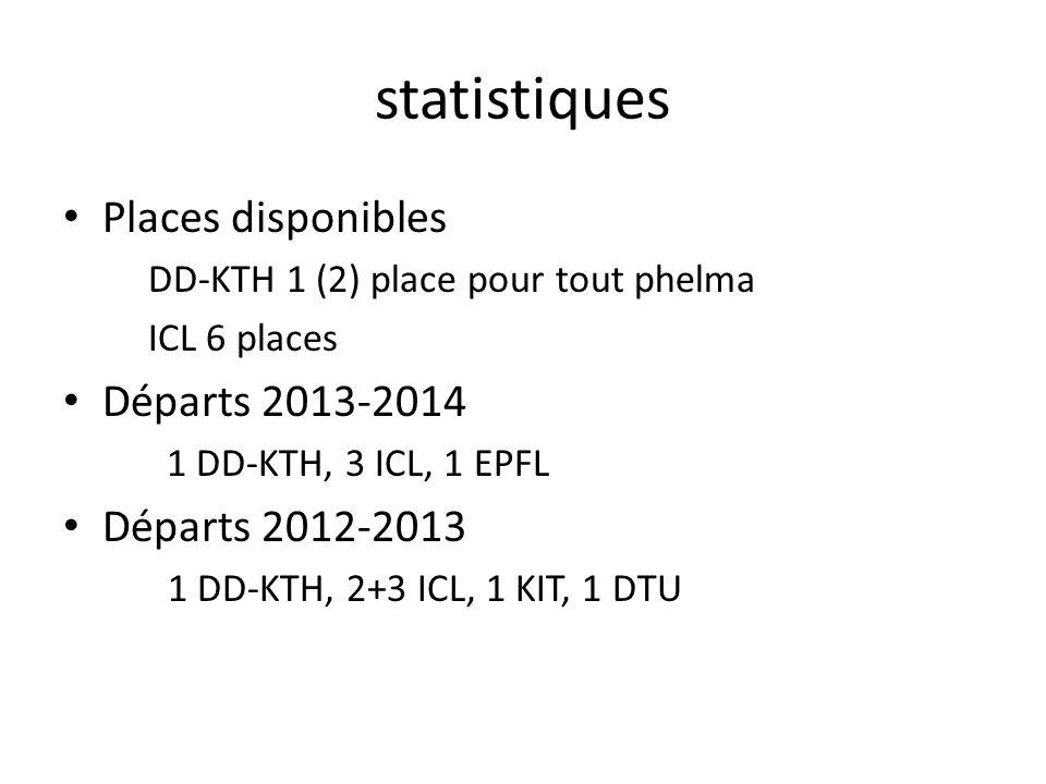 statistiques Places disponibles DD-KTH 1 (2) place pour tout phelma ICL 6 places Départs 2013-2014 1 DD-KTH, 3 ICL, 1 EPFL Départs 2012-2013 1 DD-KTH,