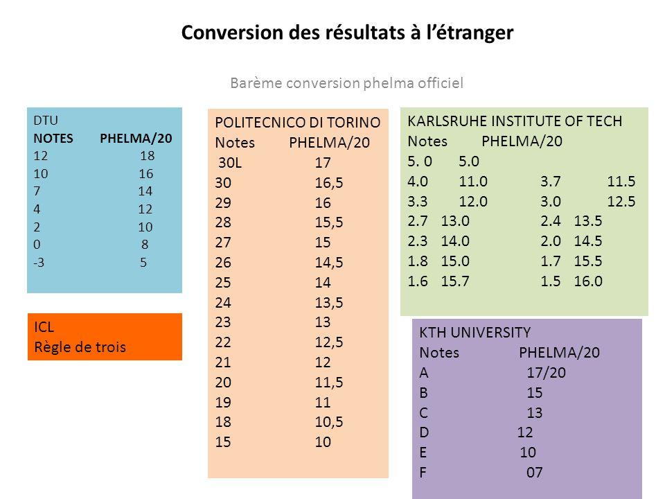 Conversion des résultats à létranger Barème conversion phelma officiel DTU NOTES PHELMA/20 12 18 10 16 7 14 4 12 2 10 0 8 -3 5 POLITECNICO DI TORINO N