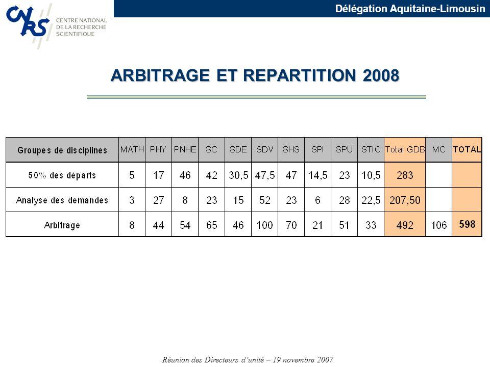 Réunion des Directeurs dunité – 19 novembre 2007 Délégation Aquitaine-Limousin ARBITRAGE ET REPARTITION 2008