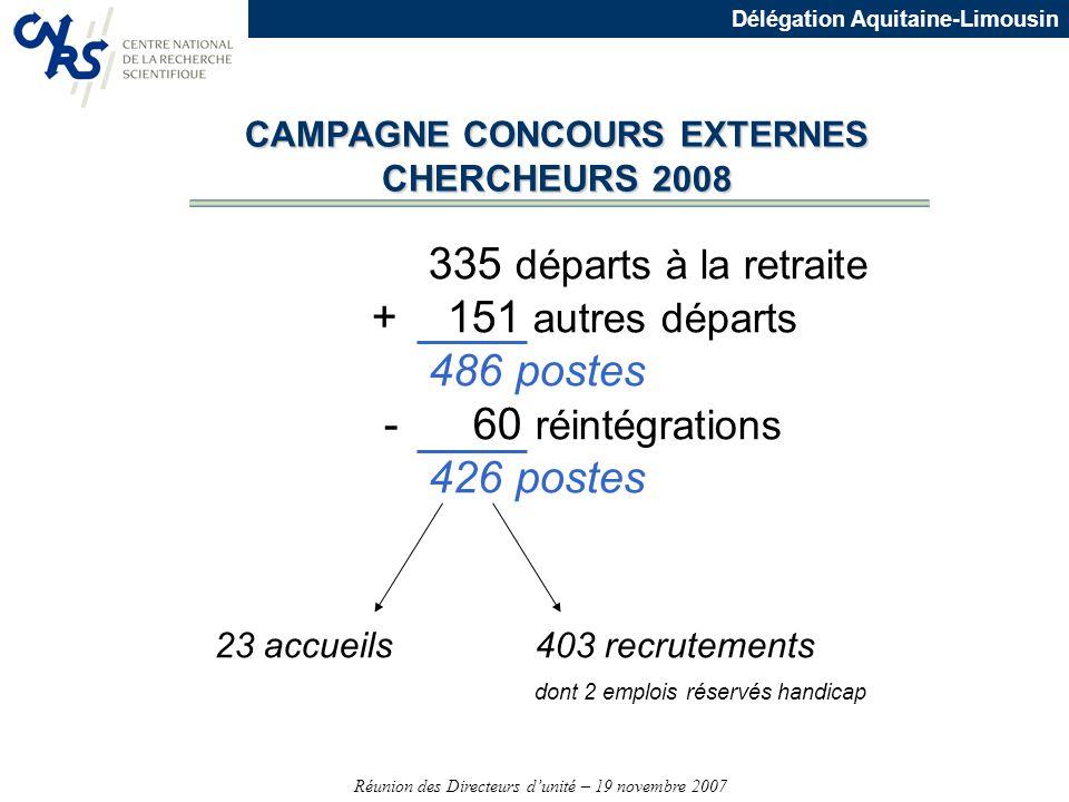 Réunion des Directeurs dunité – 19 novembre 2007 Délégation Aquitaine-Limousin CAMPAGNE CONCOURS EXTERNES CHERCHEURS 2008 335 départs à la retraite +