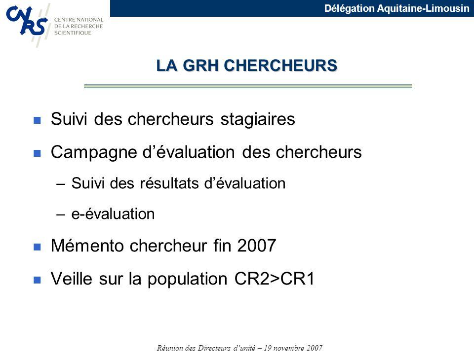 Réunion des Directeurs dunité – 19 novembre 2007 Délégation Aquitaine-Limousin LA GRH CHERCHEURS n Suivi des chercheurs stagiaires n Campagne dévaluat
