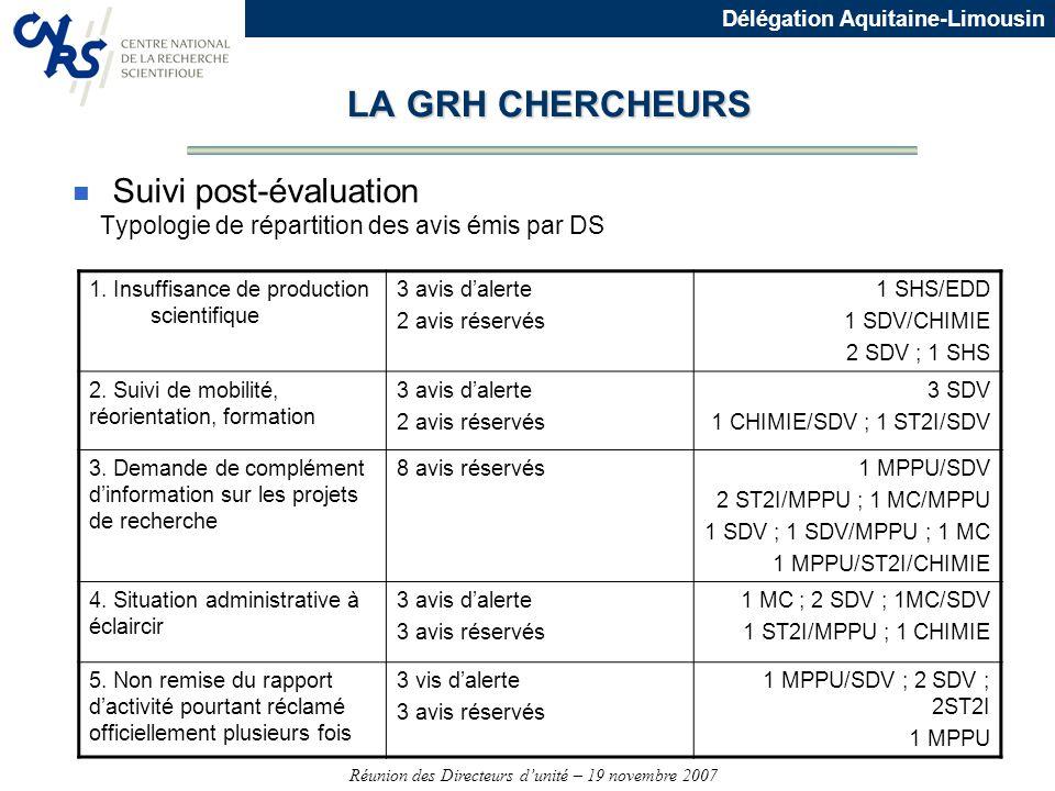 Réunion des Directeurs dunité – 19 novembre 2007 Délégation Aquitaine-Limousin LA GRH CHERCHEURS n Suivi post-évaluation Typologie de répartition des