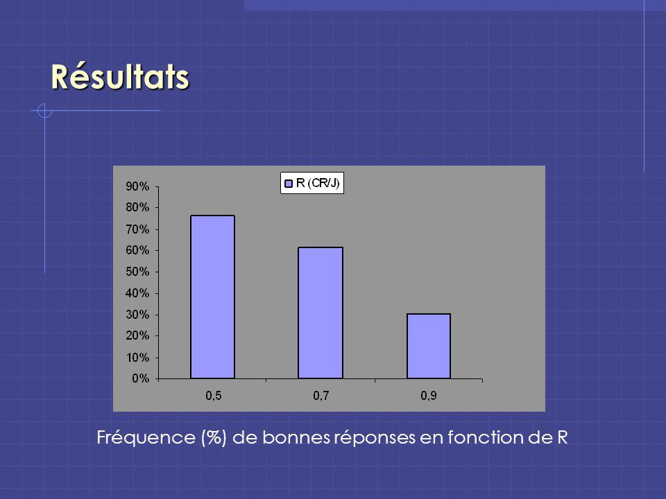 Résultats Fréquence (%) de bonnes réponses en fonction de R