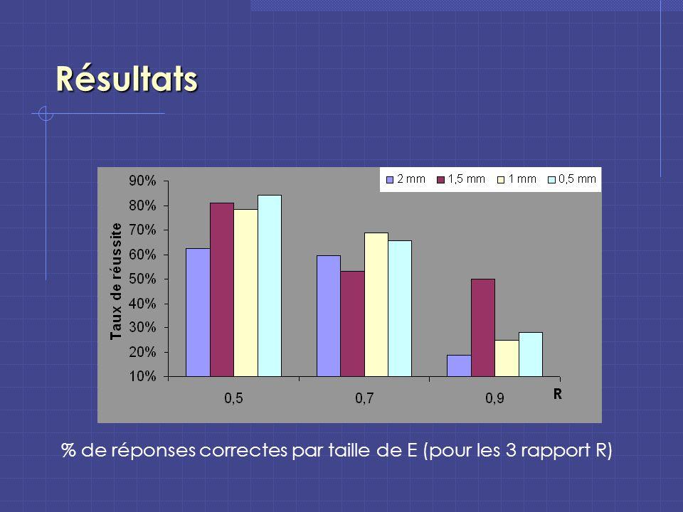 Résultats % de réponses correctes par taille de E (pour les 3 rapport R)
