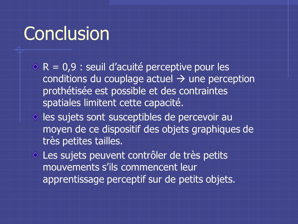 Conclusion R = 0,9 : seuil dacuité perceptive pour les conditions du couplage actuel une perception prothétisée est possible et des contraintes spatiales limitent cette capacité.