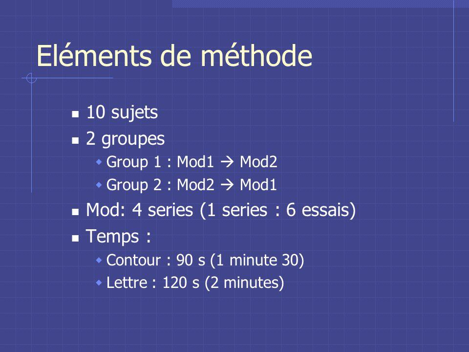 Eléments de méthode 10 sujets 2 groupes Group 1 : Mod1 Mod2 Group 2 : Mod2 Mod1 Mod: 4 series (1 series : 6 essais) Temps : Contour : 90 s (1 minute 30) Lettre : 120 s (2 minutes)