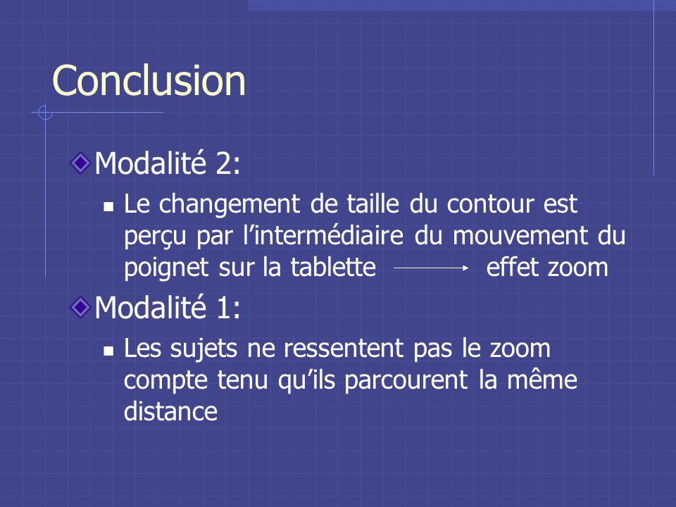 Conclusion Modalité 2: Le changement de taille du contour est perçu par lintermédiaire du mouvement du poignet sur la tablette effet zoom Modalité 1: Les sujets ne ressentent pas le zoom compte tenu quils parcourent la même distance
