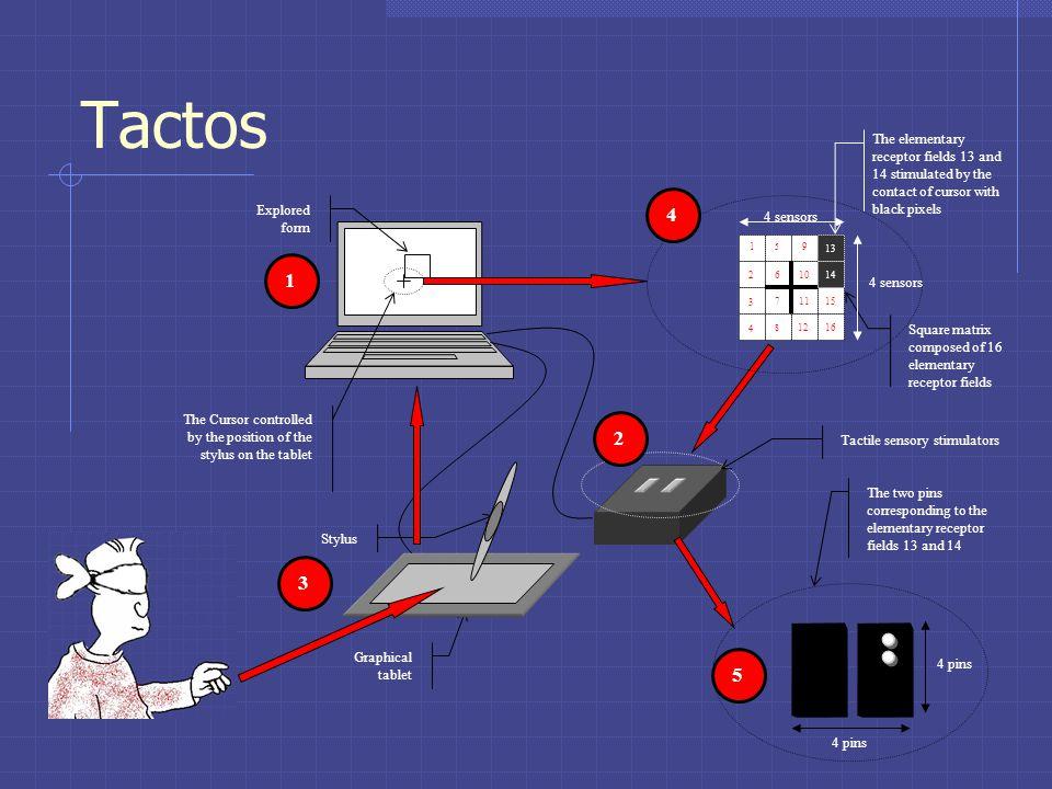 Tactos Stimulateurrs tactiles Computer écran Tablettestylus