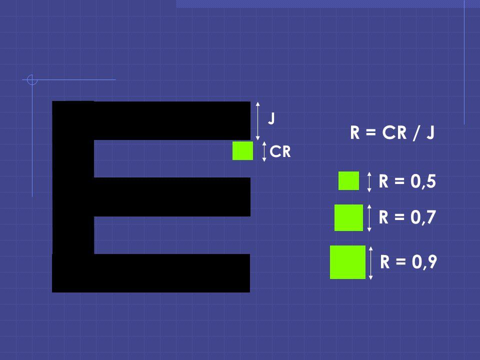 J CR R = CR / J R = 0,5 R = 0,7 R = 0,9