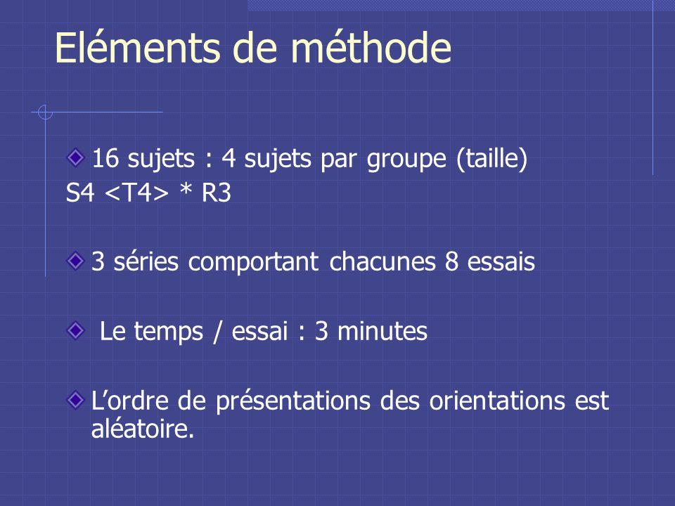 Resultats : Contour et Lettre Groupes 1 & 2 0,10 0,12 0,10 0,09 0,70 0,77 0,40 0,46