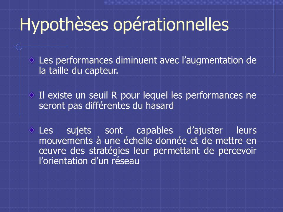Hypothèses opérationnelles Les performances diminuent avec laugmentation de la taille du capteur.