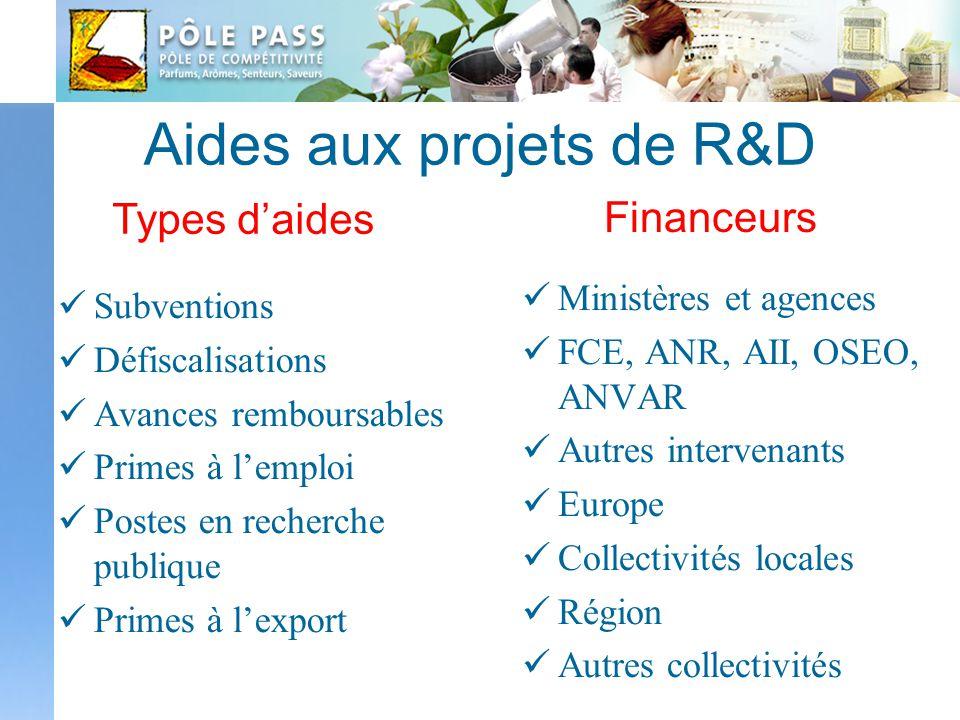 Aides aux projets de R&D Subventions Défiscalisations Avances remboursables Primes à lemploi Postes en recherche publique Primes à lexport Ministères