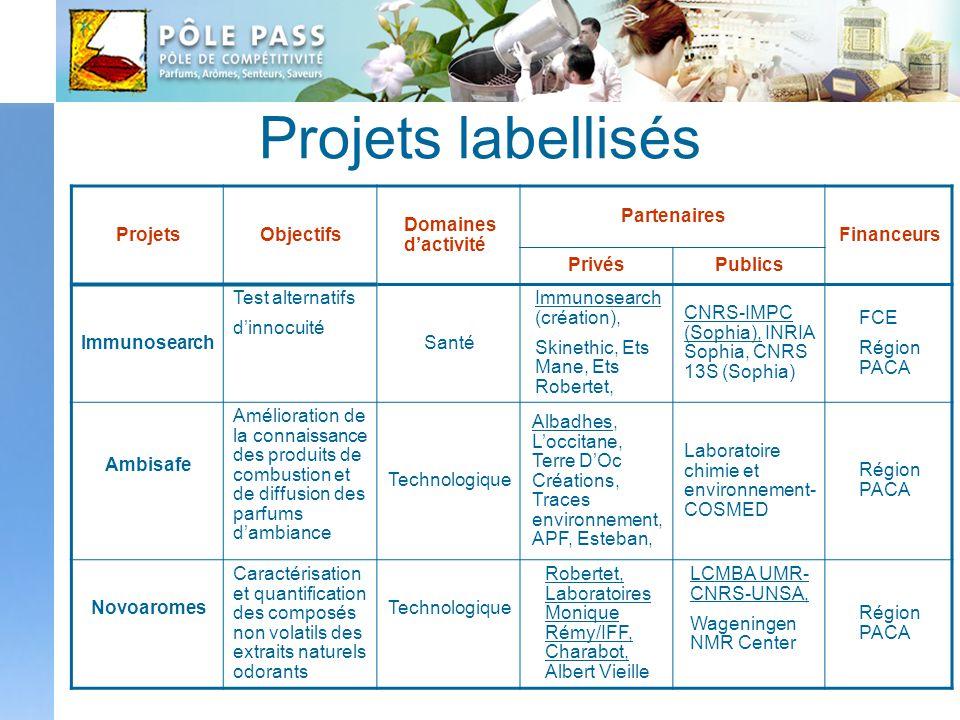 Projets labellisés ProjetsObjectifs Domaines dactivité Partenaires Financeurs PrivésPublics Immunosearch Test alternatifs dinnocuité Santé Immunosearc