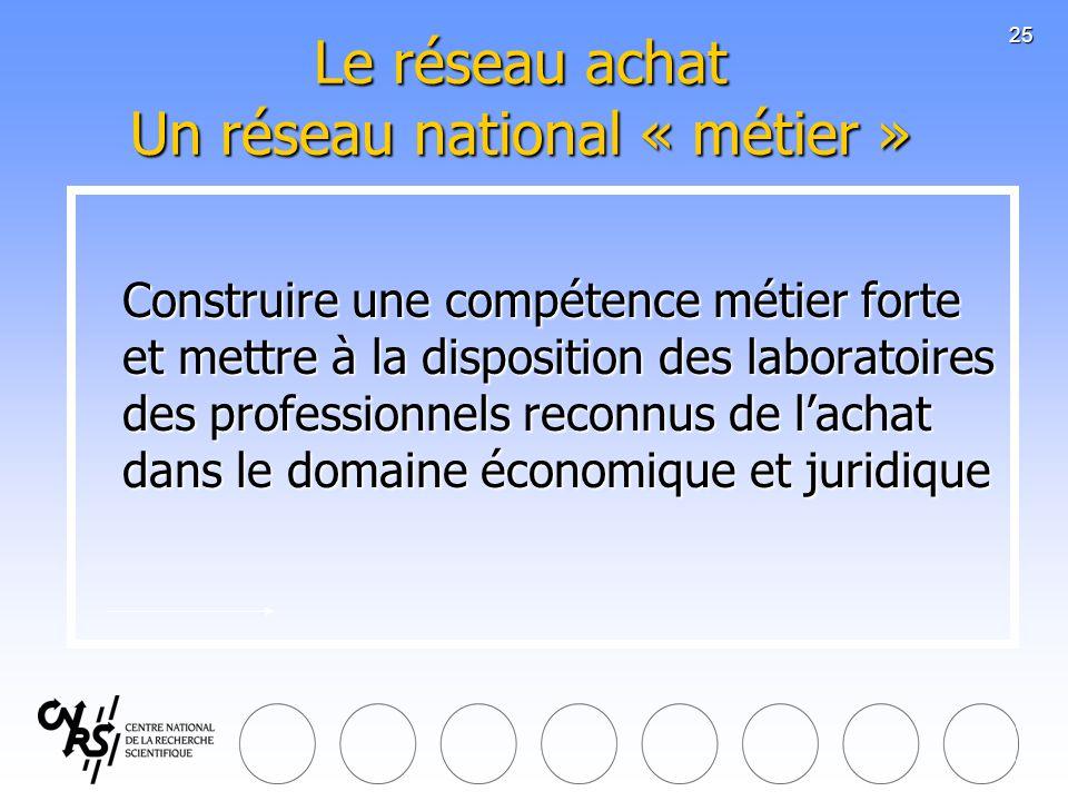 25 Le réseau achat Un réseau national « métier » Construire une compétence métier forte et mettre à la disposition des laboratoires des professionnels