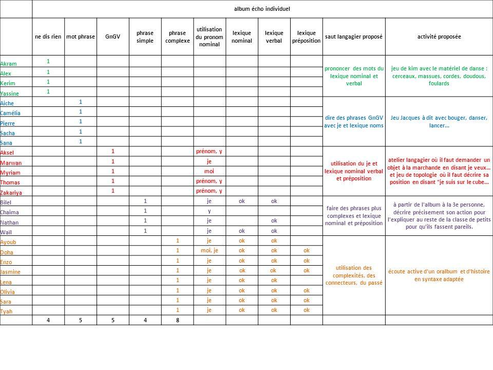 ChaimaWaïl groupe 4 saut langagier proposé : faire des phrases plus complexes et lexique nominal et préposition -Y a ça, y a moi, je lance.