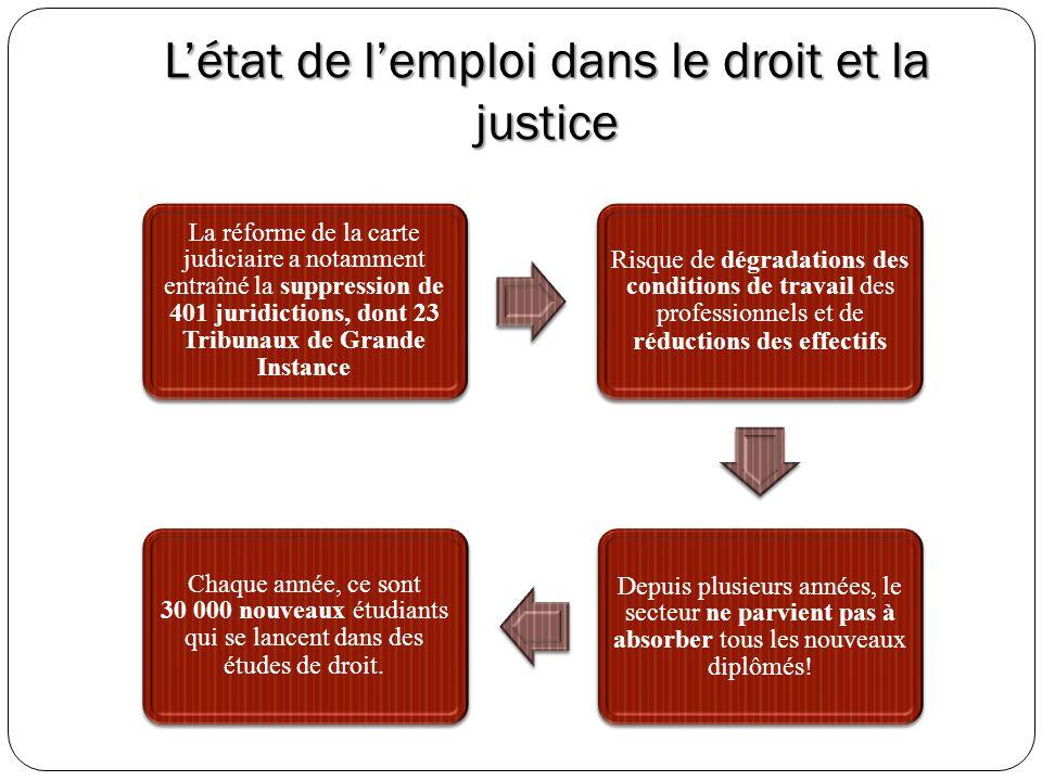 Létat de lemploi dans le droit et la justice La réforme de la carte judiciaire a notamment entraîné la suppression de 401 juridictions, dont 23 Tribun