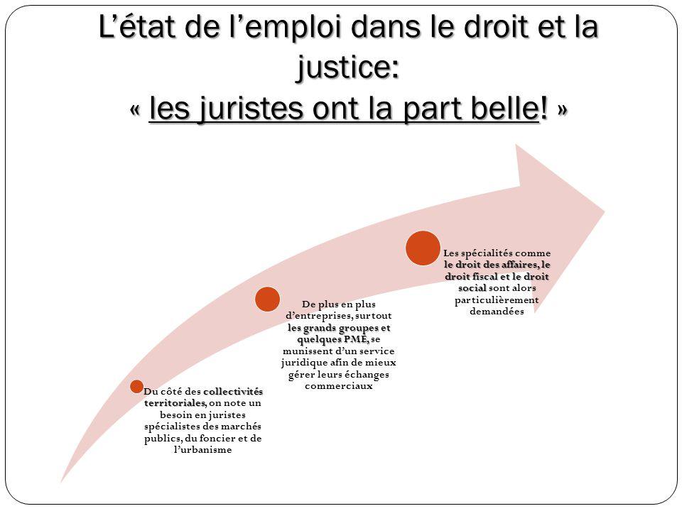 Létat de lemploi dans le droit et la justice: « les juristes ont la part belle! » collectivités territoriales Du côté des collectivités territoriales,