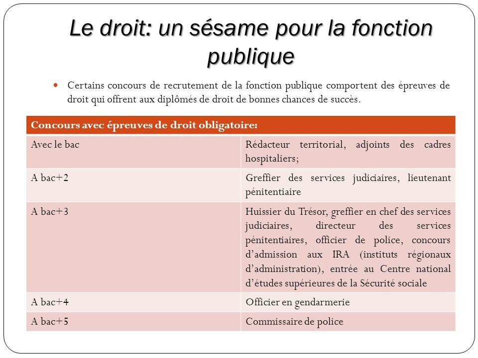 Le droit: un sésame pour la fonction publique Certains concours de recrutement de la fonction publique comportent des épreuves de droit qui offrent au
