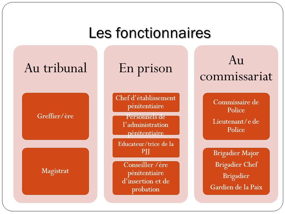 Les fonctionnaires Au tribunal Greffier/èreMagistrat En prison Chef détablissement pénitentiaire Personnels de ladministration pénitentiaire Educateur