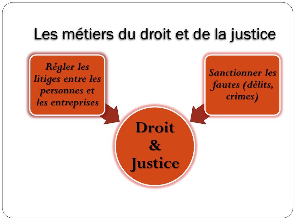 Les métiers du droit et de la justice Droit & Justice Régler les litiges entre les personnes et les entreprises Sanctionner les fautes (délits, crimes