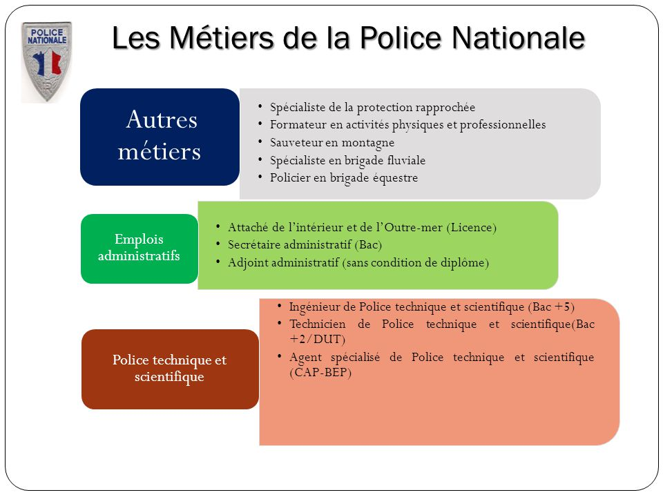 Les Métiers de la Police Nationale Spécialiste de la protection rapprochée Formateur en activités physiques et professionnelles Sauveteur en montagne
